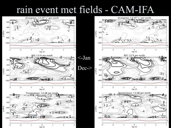 rain event met fields - CAM-IFA