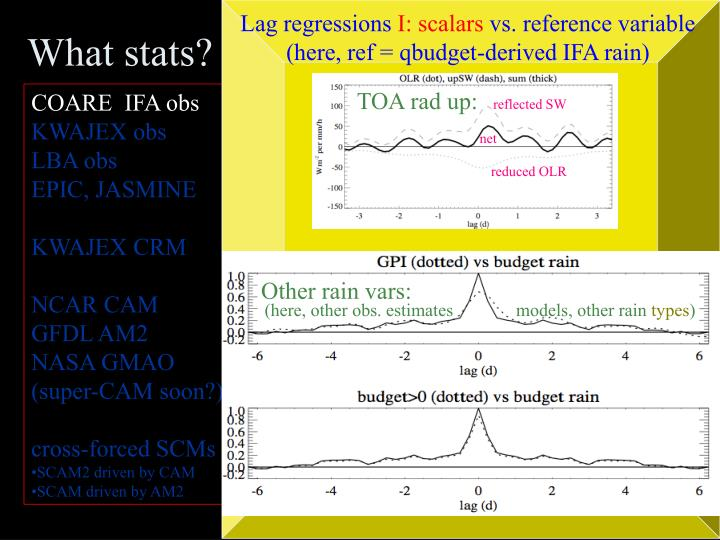 Lag regressions