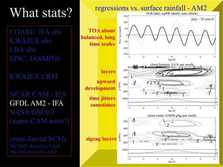 regressions vs. surface rainfall - AM2