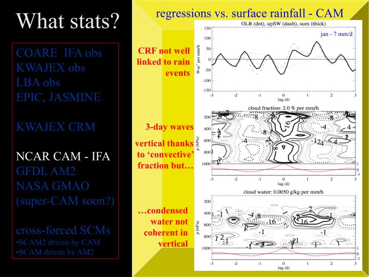 regressions vs. surface rainfall - CAM