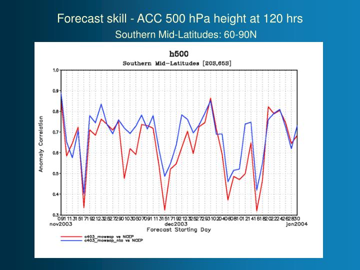 Forecast skill - ACC 500 hPa height at 120 hrs