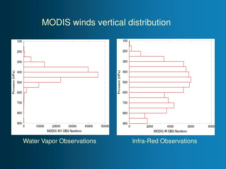 MODIS winds vertical distribution