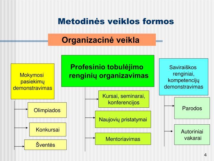 Metodinės veiklos formos