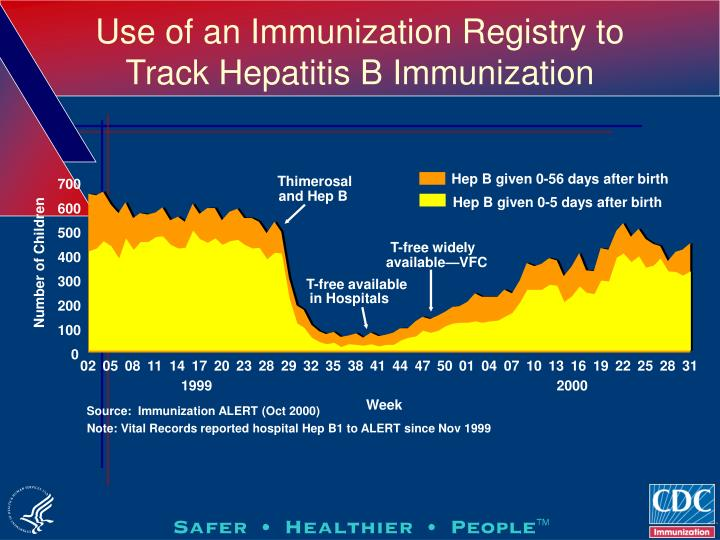 Use of an Immunization Registry to Track Hepatitis B Immunization