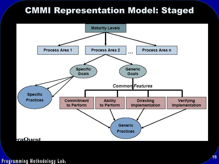 CMMI Representation Model: Staged