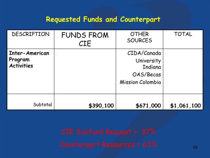 Requested Funds and Counterpart
