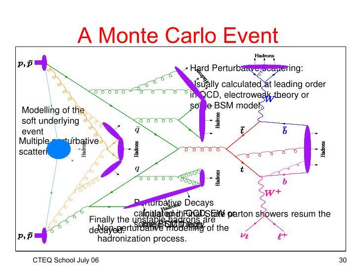 A Monte Carlo Event