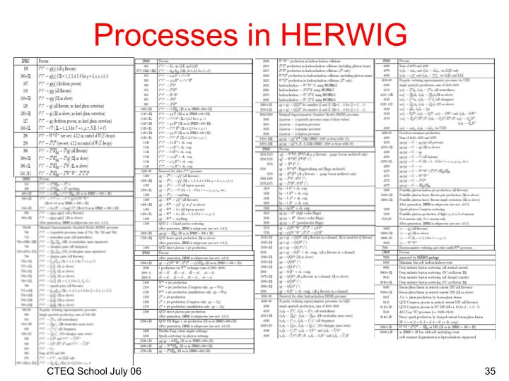 Processes in HERWIG