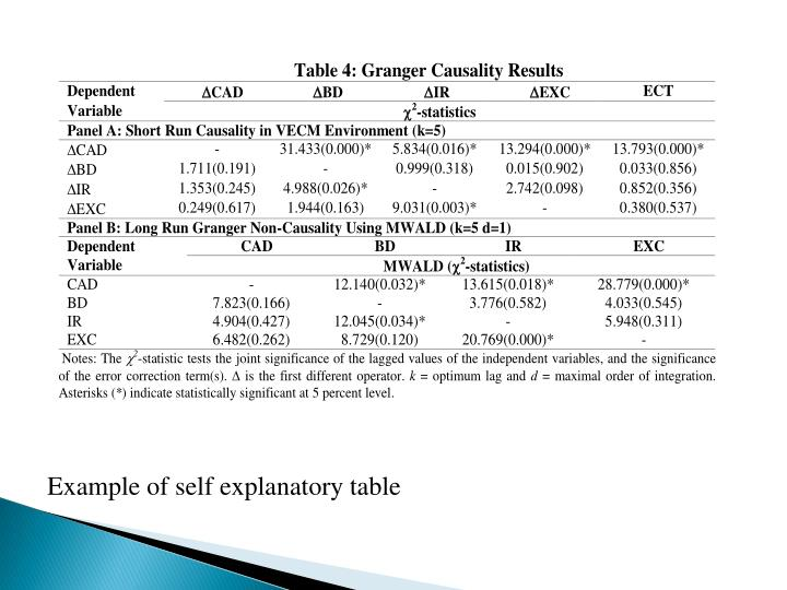 Example of self explanatory table