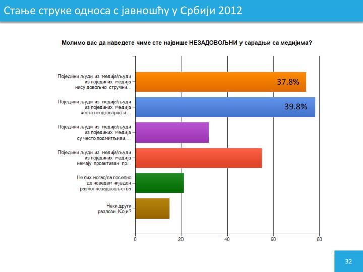 Стање струке односа с јавношћу у Србији 2012
