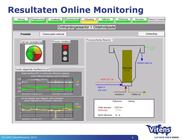 Resultaten Online Monitoring