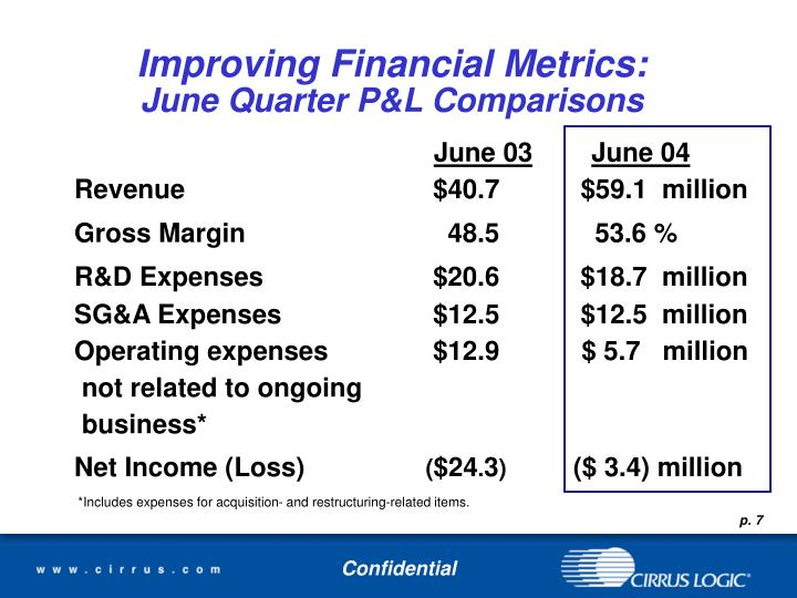 Improving Financial Metrics: