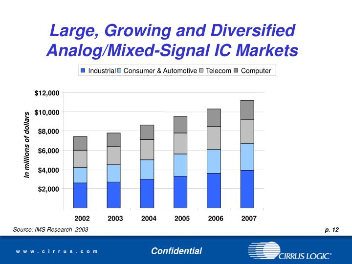 Large, Growing and Diversified  Analog/Mixed-Signal IC Markets