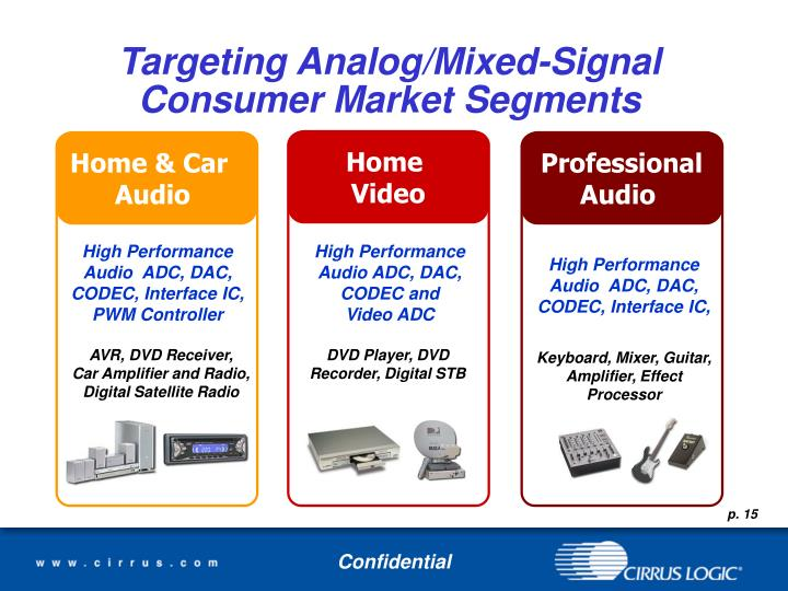 Targeting Analog/Mixed-Signal