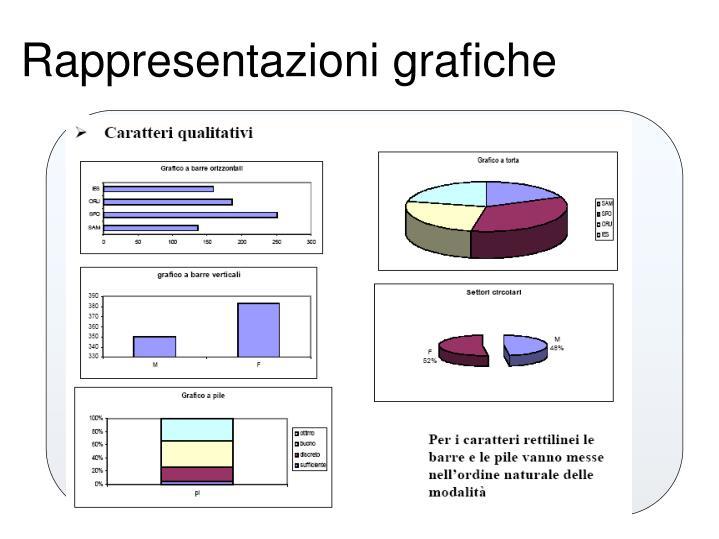 Rappresentazioni grafiche