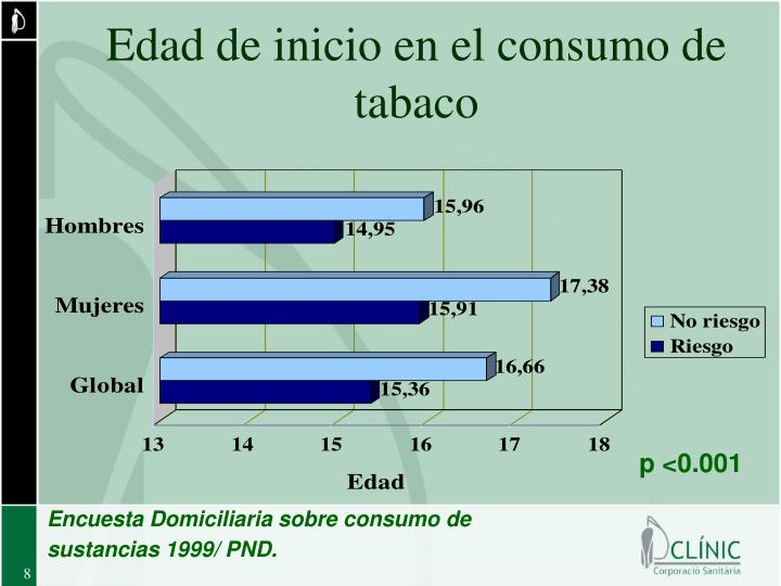Edad de inicio en el consumo de tabaco