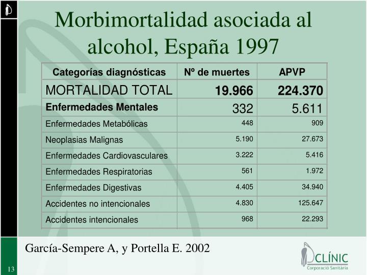 Morbimortalidad asociada al alcohol, España 1997