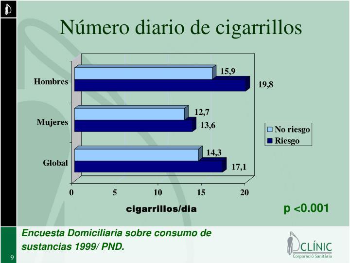 Número diario de cigarrillos