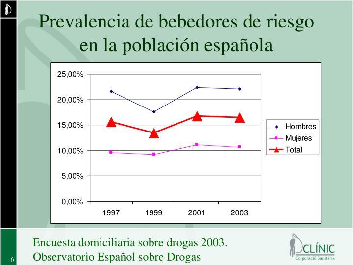 Prevalencia de bebedores de riesgo en la población española