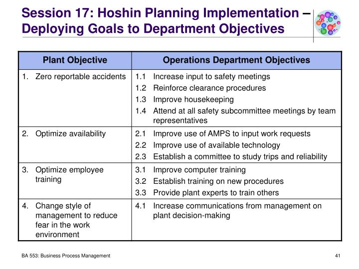 Session 17: Hoshin Planning Implementation