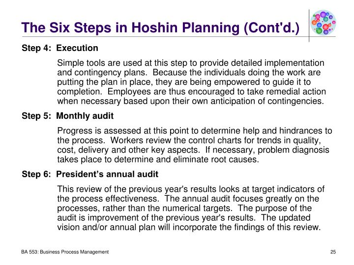 The Six Steps in Hoshin Planning (Cont'd.)
