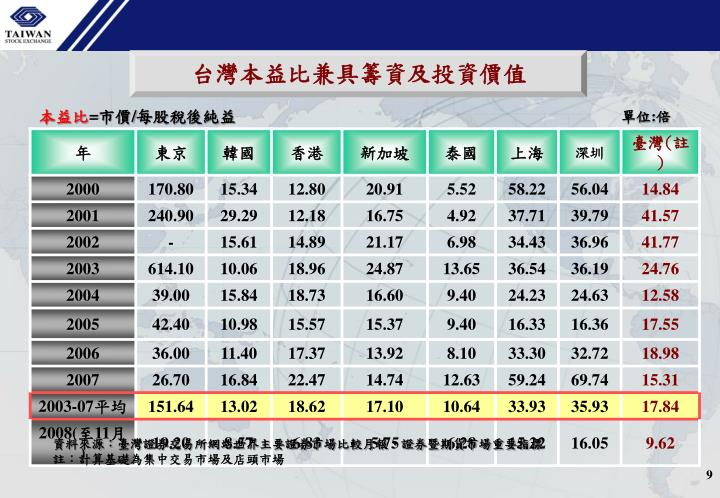 台灣本益比兼具籌資及投資價值