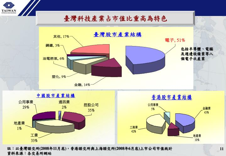 臺灣科技產業占市值比重高為特色