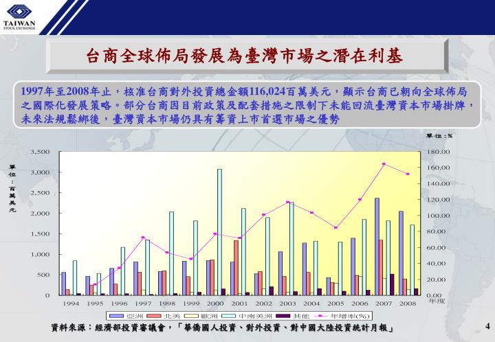 台商全球佈局發展為臺灣市場之潛在利基