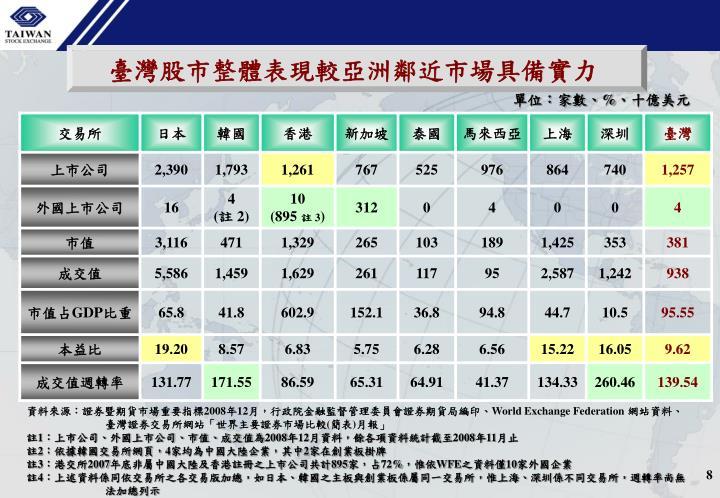 臺灣股市整體表現較亞洲鄰近市場具備實力