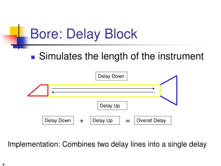 Bore: Delay Block