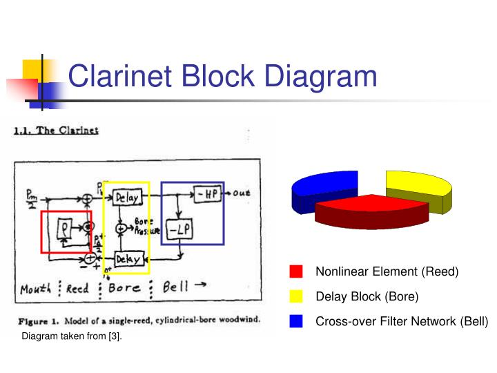 Clarinet Block Diagram