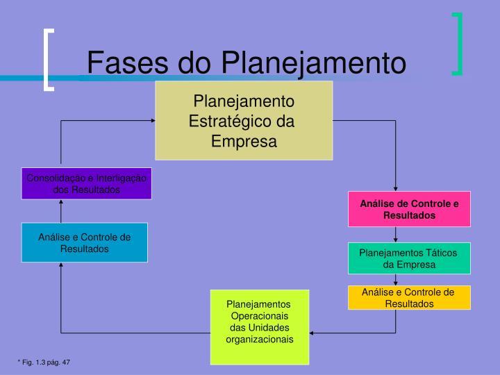 Fases do Planejamento