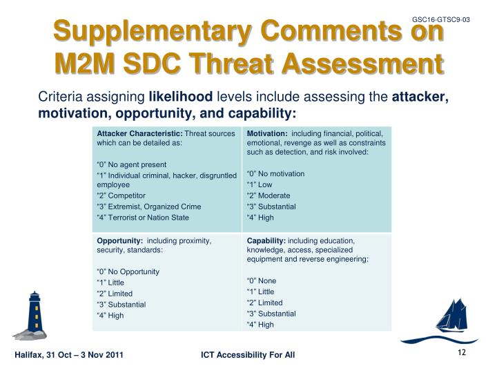 Supplementary Comments on M2M SDC Threat Assessment