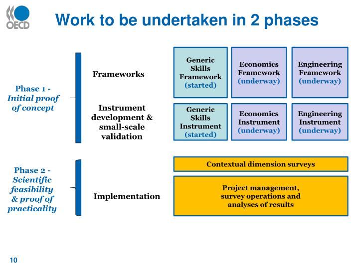Work to be undertaken in 2 phases