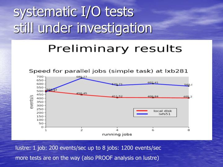 systematic I/O tests