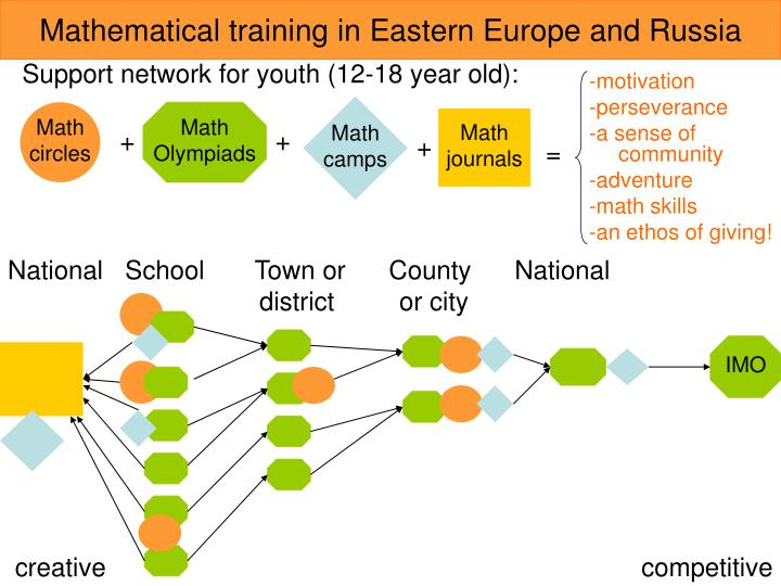 Mathematical training in Eastern Europe and Russia