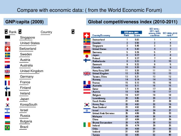 Compare with economic data: ( from the World Economic Forum)
