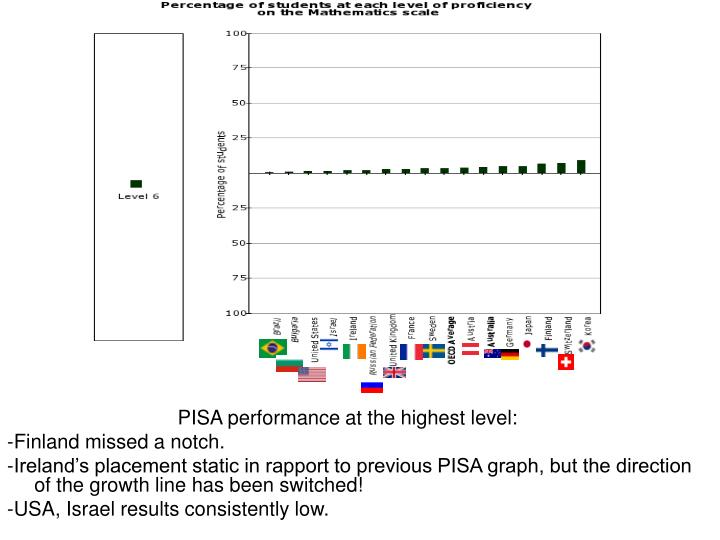 PISA performance at the highest level: