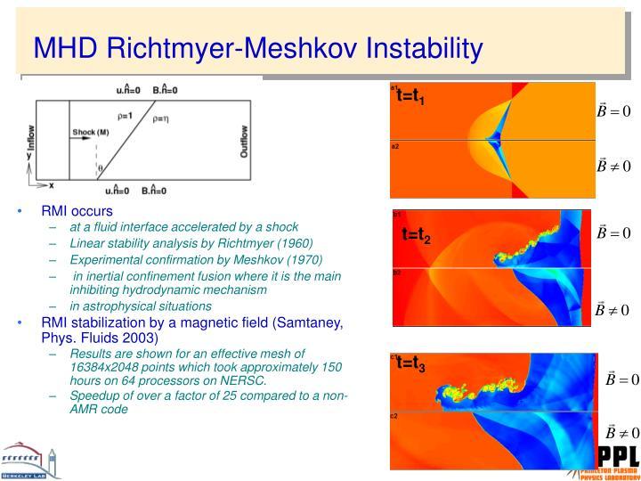 MHD Richtmyer-Meshkov Instability