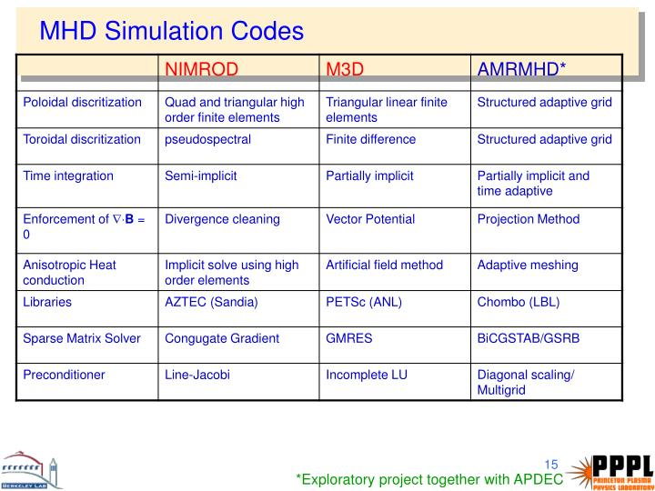 MHD Simulation Codes