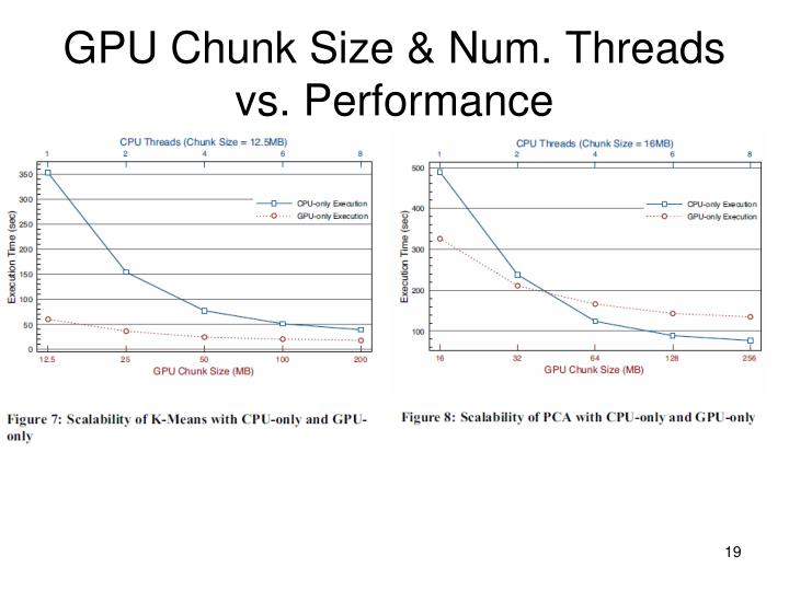 GPU Chunk Size & Num. Threads vs. Performance