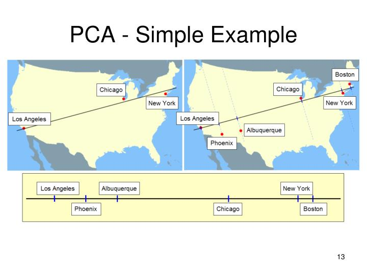 PCA - Simple Example