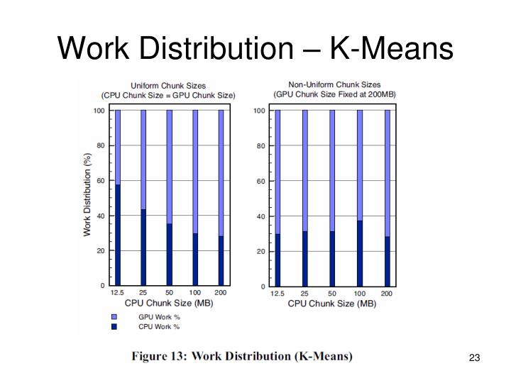 Work Distribution – K-Means