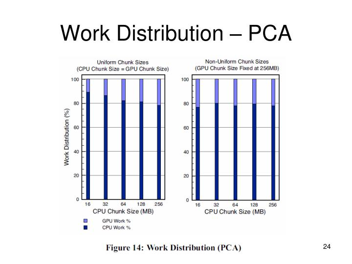 Work Distribution – PCA
