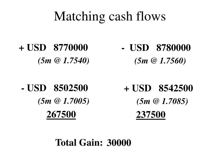 + USD   8770000