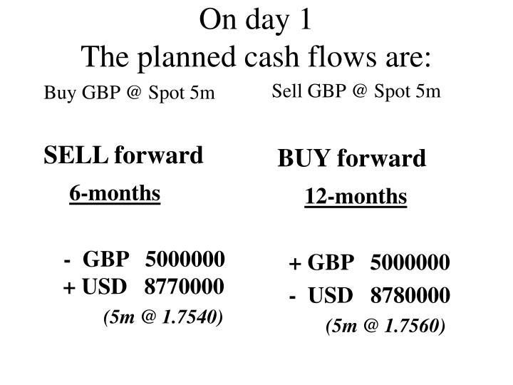 Buy GBP @ Spot 5m