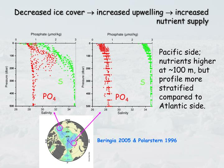 Decreased ice cover