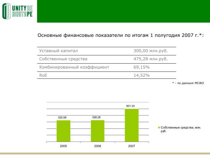Основные финансовые показатели по итогам 1 полугодия 2007 г.*: