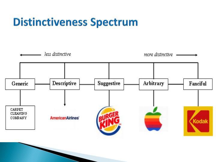 Distinctiveness Spectrum