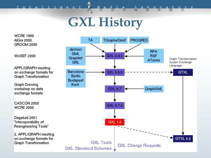 GXL History